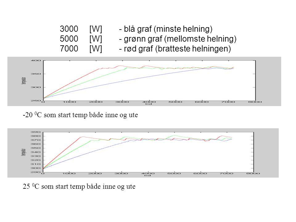 5000 [W] - grønn graf (mellomste helning)